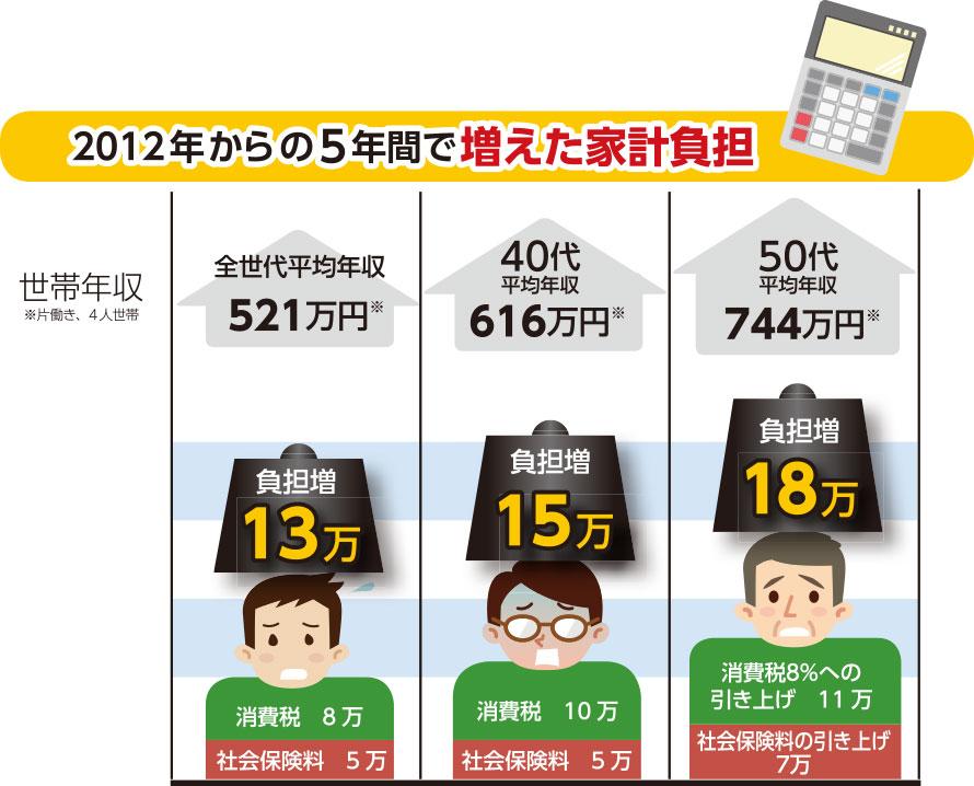 国税庁「平成28年分民間給与実態統計調査」などの資料に基づき、幸福実現党が試算