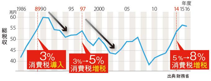 消費税の増税後、総税収が下がった歴史