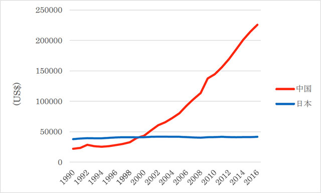 日本と中国の防衛費の推移