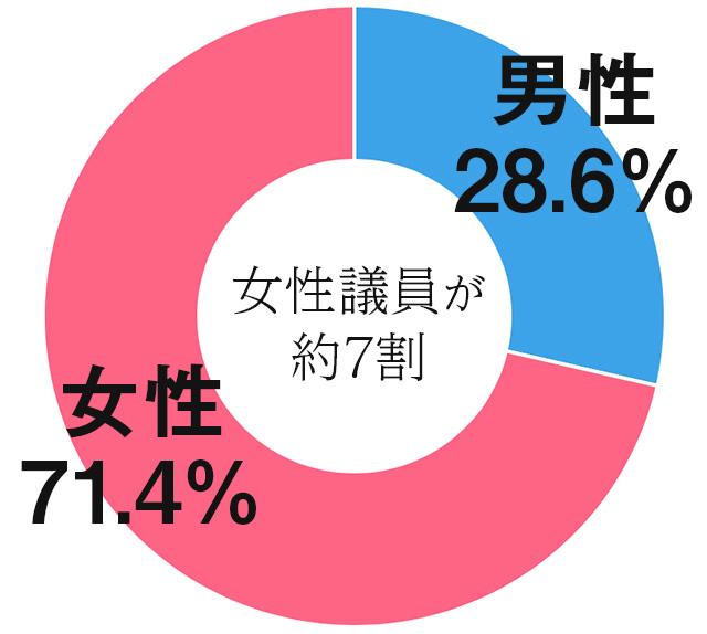 女性議員が約7割