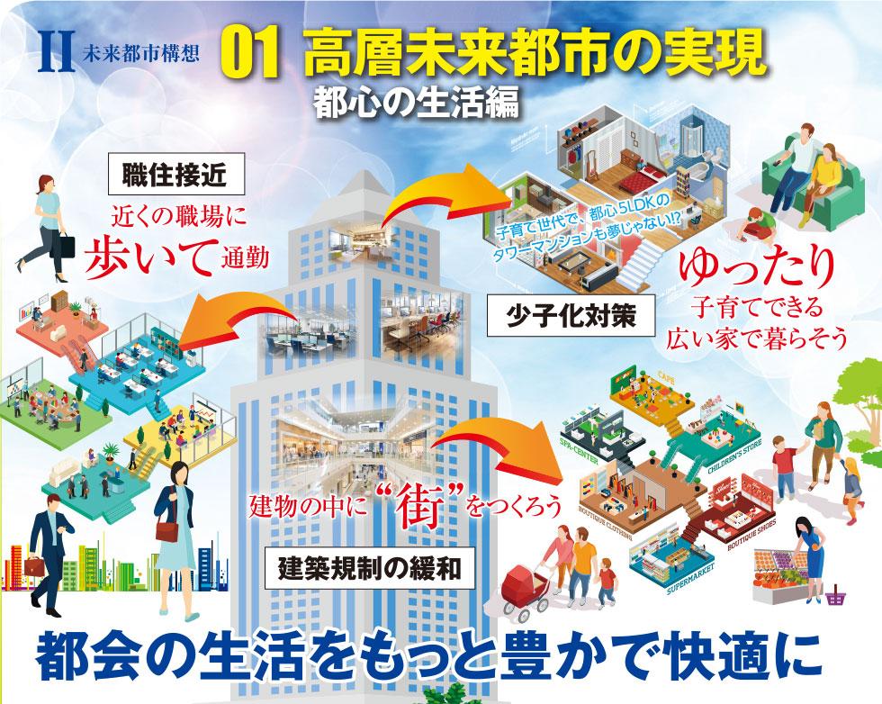 【政務調査会・都市計画インフラ部会】II 未来都市構想 01 高層未来都市の実現