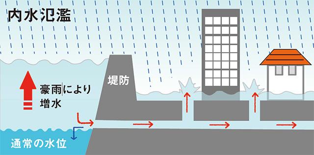 排水能力不足