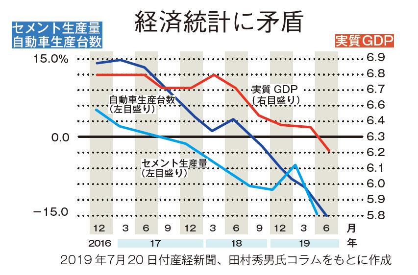 中国経済と共倒れ
