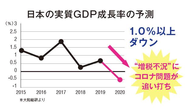 日本の実質GDP成長率の予測