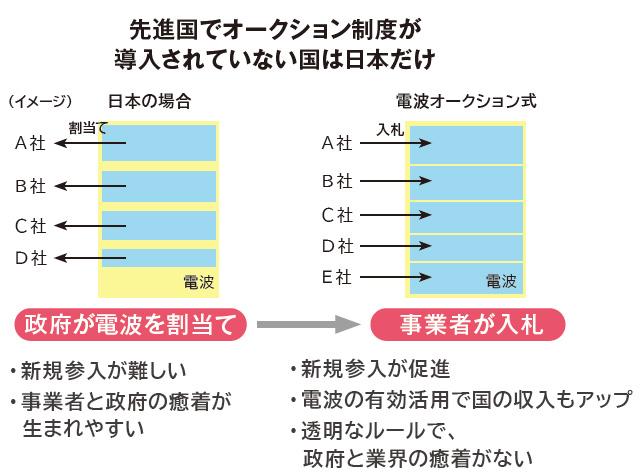 先進国でオークション制度が導入されていない国は日本だけ