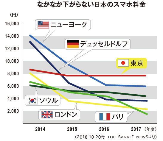 なかなか下がらない日本のスマホ料金