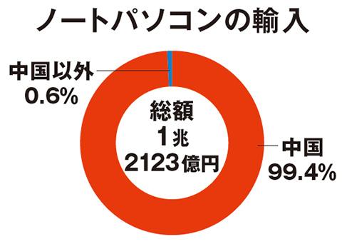 134_03 【幸福実現党NEWS】日本経済の危うい実態